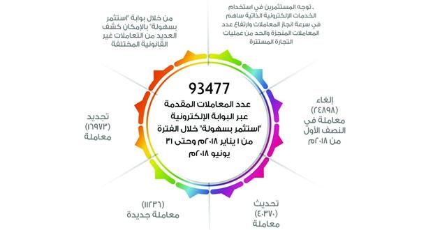 أكثر من 93 ألف معاملة إلكترونية مقدمة عبر بوابة «اسـتثمر بسـهولة» خلال الـ 6 أشـهر الماضية