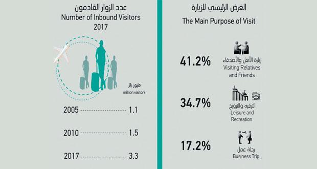 342.3 مليون ريال عماني حجم إنفاق السياحة الوافدة خلال العام الماضي ومؤشرات الأداء السياحي تواصل تسجيل نتائج إيجابية
