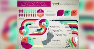بنك التنمية العُماني يمول 9 آلاف مشروع للمرأة العُمانية