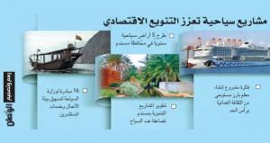 استراتيجية تطوير لمسندم ومعلم سياحي برأس الحد