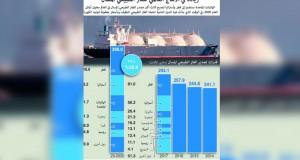 الخام العماني يتراجع بنحو 4 دولارات والأسعار العالمية تهبط 7%