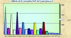 قيمة التداول العقاري خلال نوفمبر الماضي تقترب من 160 مليون ريال عماني