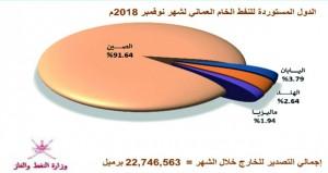 أكثر من 30 مليون برميل إنتاج السلطنة من النفط الخام والمكثفات النفطية خلال نوفمبر
