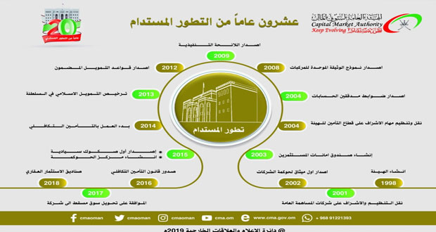 الحجم الكلي لقطاع سوق رأس المال يتجاوز (18) مليار ريال عماني بنهاية العام الماضي