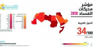 السلطنة الثالثة عربيا في مؤشر مدركات الفساد والـ 53 عالميا في مؤشر يضم 180 دولة