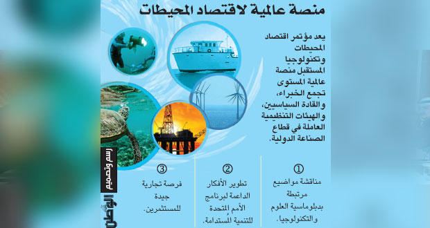 (اقتصاد المحيطات وتكنولوجيا المستقبل) يناقش تفعيل دبلوماسية العلوم