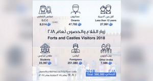 أكثر من 366 ألفا عدد زوار القلاع والحصون بالسلطنة العام الماضي بنسبة ارتفاع 14.8%