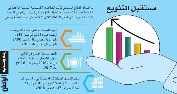 توقعات بتوفير السياحة أكثر من 26 ألف وظيفة مباشرة