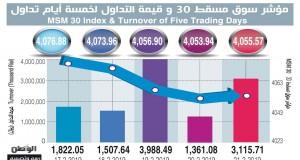 سوق مسقط يغلق مرتفعًا بنسبة 04ر0%