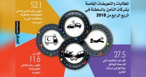 أكثر من 11.6 مليون ريال عماني إجمالي التعويضات المدفوعة من قبل شركات التأمين بالسلطنة