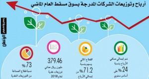 594.9 مليون ريال عماني أرباح الشركات المدرجة بسوق مسقط العام الماضي وبنسبة نمو 24%