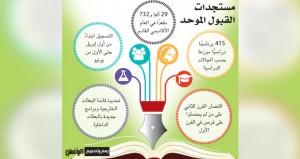 29 ألفًا و732 مقعدًا دراسيًّا للعام الأكاديمي القادم