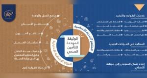 الهيئة العامة لسوق المال تصدر الوثيقة الموحدة للتأمين الصحي