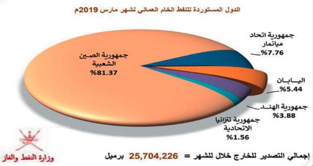 30.7 مليون برميل إنتاج السلطنة من النفط الخام والمكثفات النفطية في مارس الماضي