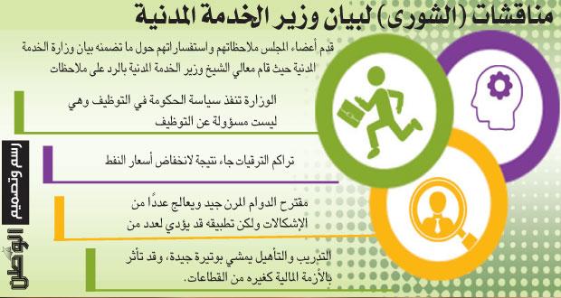 وزير الخدمة المدنية لـ(الشورى): التعيين يعتمد على الاحتياجات والاعتمادات