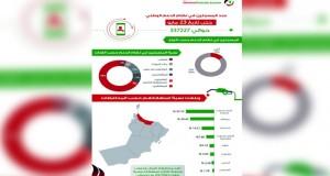 """أكثر من 337 ألف مواطن مسجل في """"الدعم الوطني للوقود"""" حتى مايو الجاري"""