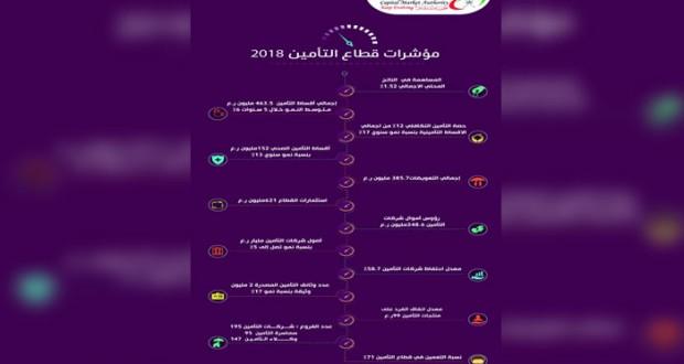 463.5 مليون ريال عماني إجمالي أقساط قطاع التأمين بالسلطنة بنهاية 2018