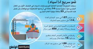 (المركز) و(رقمنة الخدمات) أبرز أولويات (أسياد) في ٢٠١٩
