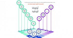 السلطنة تستعرض تقريرها الوطني الطوعي الأول عن أهداف التنمية المستدامة 2030 بعد غد أمام الأمم المتحدة