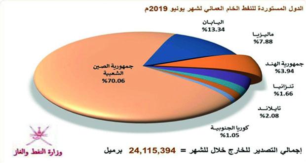 أكثر من 29 مليون برميل إنتاج السلطنة من النفط الخام خلال يونيو الماضي