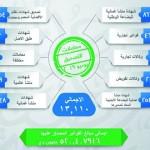 1249 شركة جديدة مسجلة في غرفة تجارة وصناعة عمان يونيو الماضي