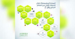 """""""حماية المستهلك"""" تضبط ما يقارب 26 ألف سلعة مخالفة خلال النصف الأول من العام الجاري"""