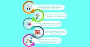 أكثر من 34 ألفا شهادة منشأ للمنتجات المحلية المصدرة للدول الخليجية والعربية خلال الـ 6 أشهر الماضية