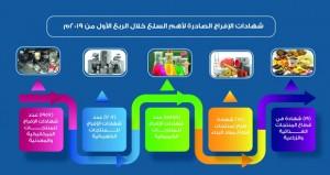 97.06% ارتفاعا في شهادات الإفراج لأهم السلع والمنتجات خلال الربع الأول من العام الجاري