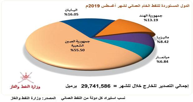 أكثر من 30.79 مليون برميل إنتاج السلطنة من النفط الخام والمكثفات خلال أغسطس الماضي