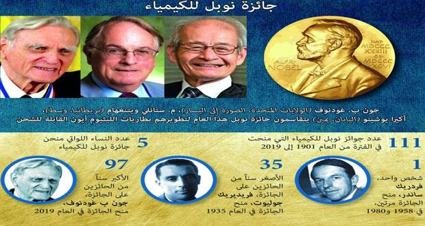 أميركي وبريطاني وياباني يفوزون بجائزة نوبل للكيمياء لعام 2019