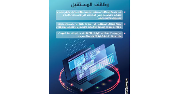 مقترح عماني لتجسير الفجوة بين التعليم ووظائف المستقبل