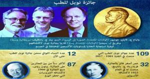 أميركيان وبريطاني يفوزون بجائزة نوبل للطب لعام 2019