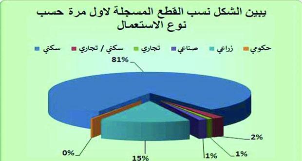 الاسكان : أكثر من 173 مليون ريال عماني قيمة العقود المتداولة خلال سبتمبر الماضي