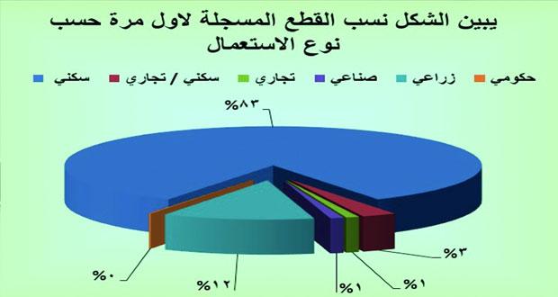 1.8 مليار ريال عماني إجمالي التداول العقاري في 9 أشهر