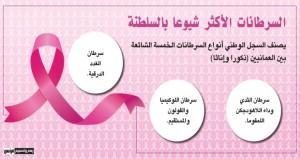 قاعدة بيانات لمعدلات حدوث السرطان