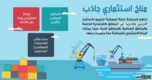 (عُمان للمناطق الاقتصادية والحرة): منصة وطنية لاستكشاف الفرص الاستثمارية