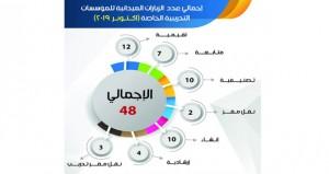 48 زيارة ميدانية للمؤسسات التدريبية الخاصة