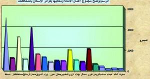 أكثر من 471 مليون ريال عماني قيمة التداول العقاري خلال نوفمبر الماضي