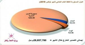 29 مليونا و151 ألف برميل إنتاج السلطنة من النفط الخام نوفمبر الماضي