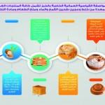 قرار وزاري بالمواصفة القياسية العمانية الخاصة بالخبز