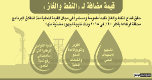 استكشافات جديدة في النفط والغاز .. واتفاقيات بالإجراءات النهائية
