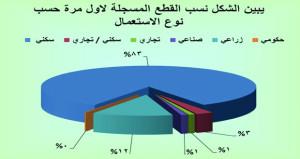 أكثر من 2.7 مليار ريال عماني قيمة التداول العقاري خلال العام الماضي