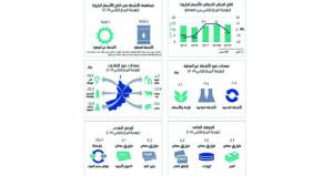 2.1% ارتفاعا بالقيمة المضافة للأنشطة النفطية بنهاية الربع الثاني 2019م