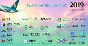 9.7 مليون عدد المسافرين و223 مليون دولار إجمالي المبيعات عبر موقع الشركة