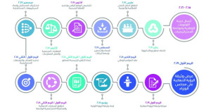 """""""رؤية عمان 2040 """" خطط ومشاريع مستقبلية تستوعب الواقع الاقتصادي والاجتماعي ومستشرفة لسنوات قادمة من التطور"""