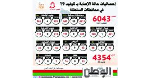 """""""الصحة"""" : 372 إصابة جديدة بكورونا و1661 حالة تماثلت للشفاء"""