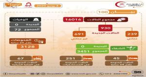 العدد الكلِّي للحالات المسجلة «16016» و72 وفاة تسجيل 930 حالة إصابة جديدة بمرض فيروس كورونا وتماثل «3451» حالة للشفاء