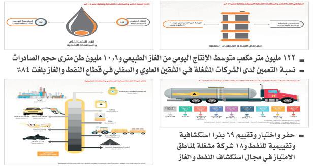 «النفط والغاز» تصدر تقريرها السنوي «ملتزمون بالتنمية المستدامة» لعام 2019