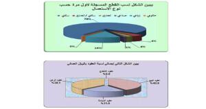 أكثر من 172 مليون ريال عماني قيمة العقود العقارية المتداولة خلال يونيو الماضي