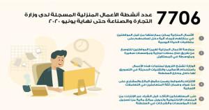 ٧٧٠٦ أنشطة للأعمال المنزلية حتى نهاية يونيو